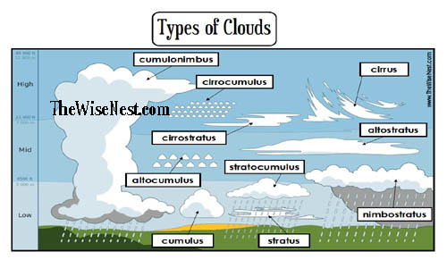 photograph regarding Types of Clouds Worksheet Printable referred to as Designs of Clouds - The Sensible Nest