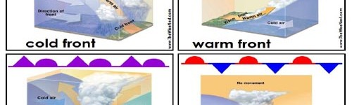 Weather Fronts Cards
