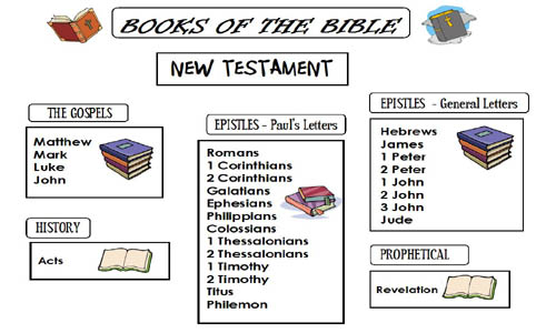 We are working on learning the books of the Bible.